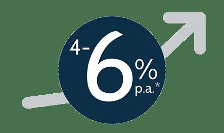 4 bis 6 Prozent Rendite